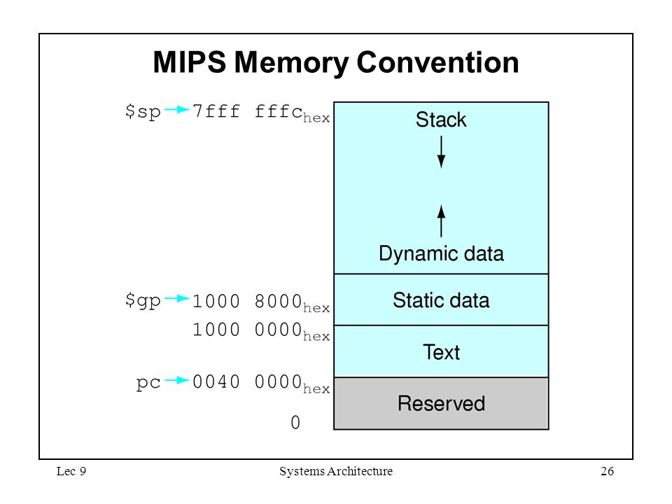 Lec 9Systems Architecture26 MIPS Memory Convention