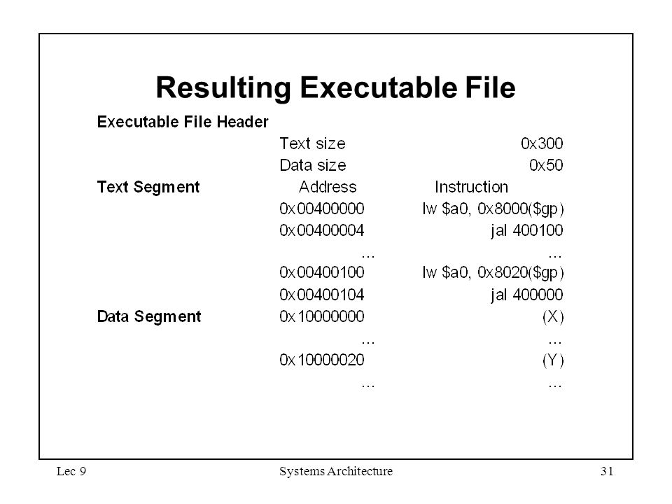 Lec 9Systems Architecture31 Resulting Executable File