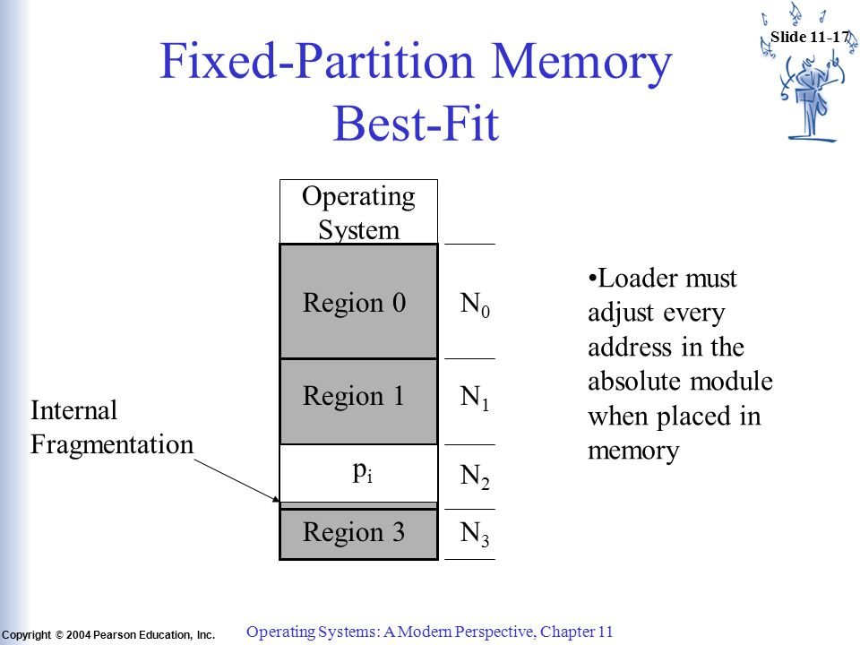 Slide 11-17 Copyright © 2004 Pearson Education, Inc.