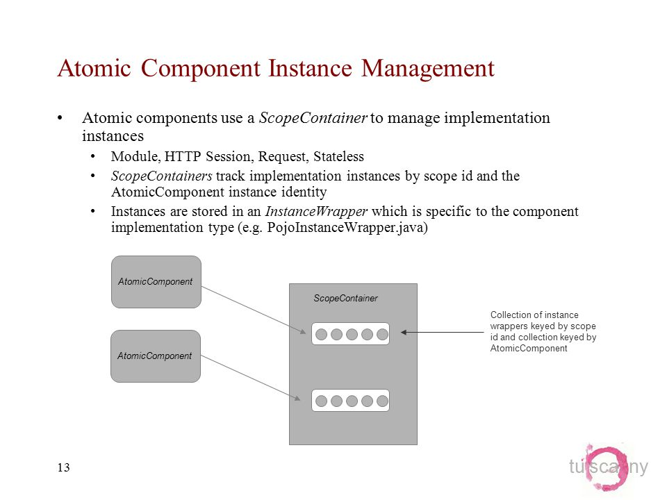 tu sca ny 13 Atomic Component Instance Management Atomic components use a ScopeContainer to manage implementation instances Module, HTTP Session, Request, Stateless ScopeContainers track implementation instances by scope id and the AtomicComponent instance identity Instances are stored in an InstanceWrapper which is specific to the component implementation type (e.g.