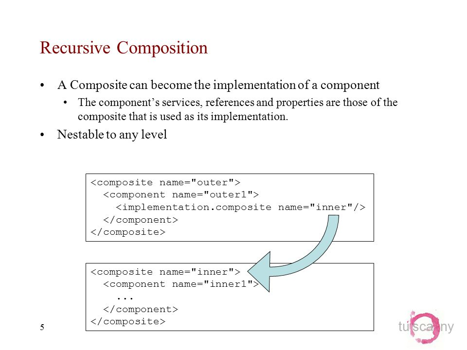 tu sca ny 5 Recursive Composition A Composite can become the implementation of a component The component's services, references and properties are those of the composite that is used as its implementation.