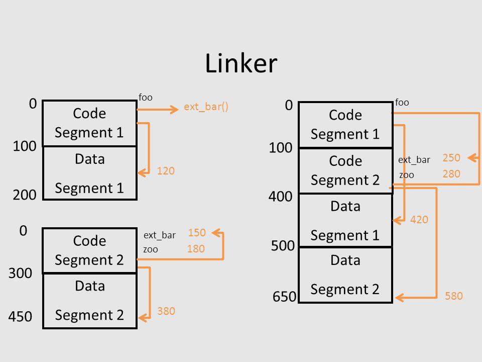 Linker Code Segment 1 Data Segment 1 Code Segment 2 Data Segment 2 0 200 100 0 450 300 120 ext_bar() 380 ext_bar 150 zoo 180 Data Segment 1 Code Segment 2 Data Segment 2 0 400 100 500 420 580 ext_bar 250 zoo 280 650 Code Segment 1 foo