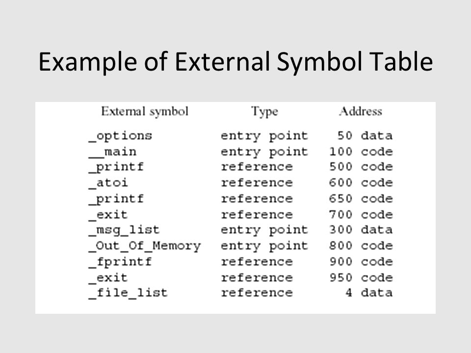Example of External Symbol Table