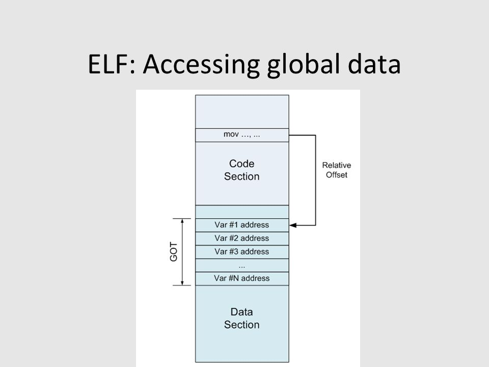 ELF: Accessing global data