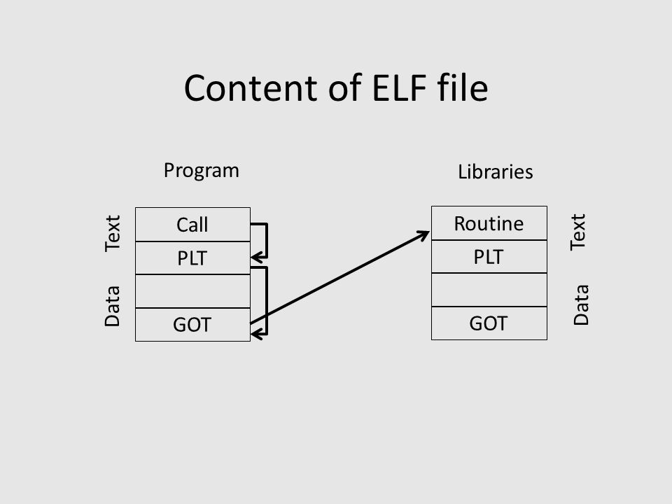 Content of ELF file Call PLT GOT Text Data Routine PLT GOT Text Data Program Libraries