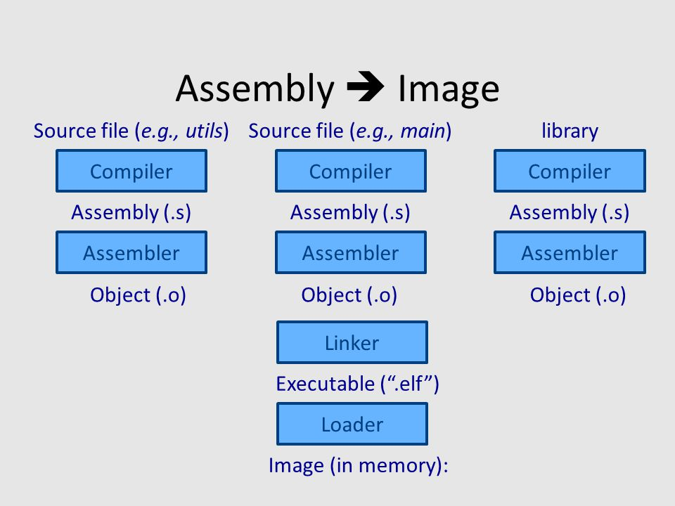 Assembly  Image Linker Loader Assembler Compiler Source file (e.g., utils) Assembly (.s) Executable ( .elf ) Image (in memory): Assembler Compiler Source file (e.g., main) Assembly (.s) Assembler Compiler library Assembly (.s) Object (.o)