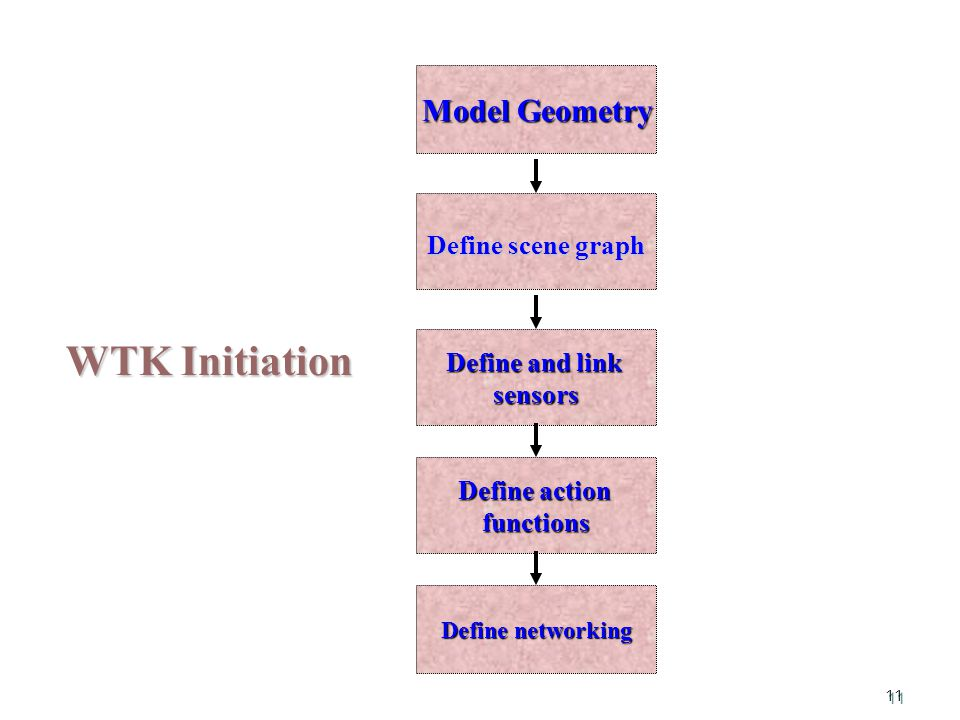 11 WTK Initiation Model Geometry Define and link sensors Define action functions Define scene graph Define networking