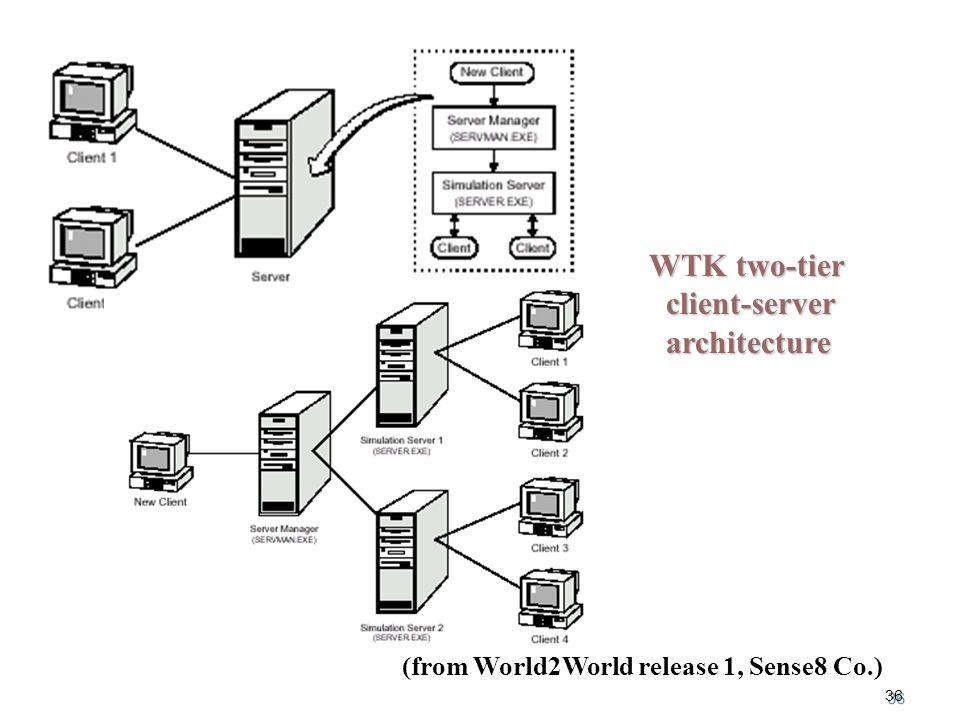 36 WTK two-tier WTK two-tier client-server client-server architecture architecture (from World2World release 1, Sense8 Co.)