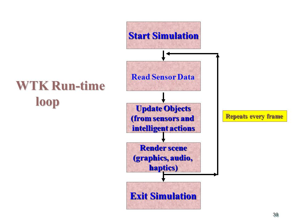 38 WTK Run-time loop loop Start Simulation Update Objects (from sensors and intelligent actions Render scene (graphics, audio, haptics) Read Sensor Data Exit Simulation Repeats every frame