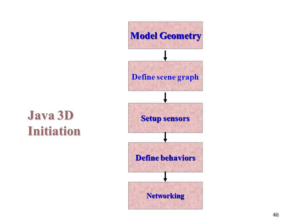 40 Java 3D Initiation Model Geometry Setup sensors Define behaviors Define scene graph Networking