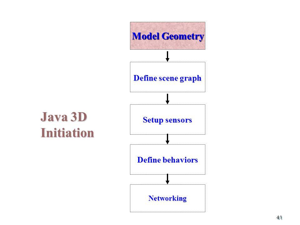 41 Java 3D Initiation Model Geometry Setup sensors Define behaviors Define scene graph Networking