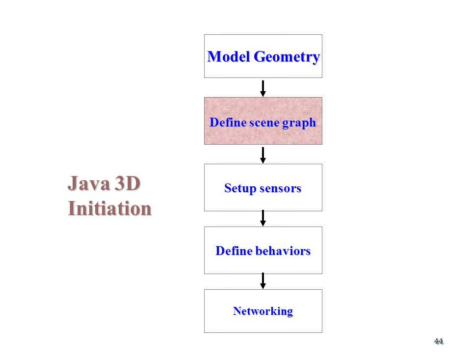 44 Java 3D Initiation Model Geometry Setup sensors Define behaviors Define scene graph Networking