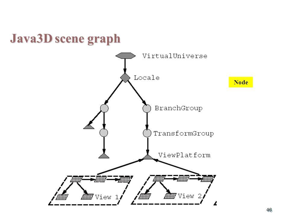 46 Java3D scene graph Node