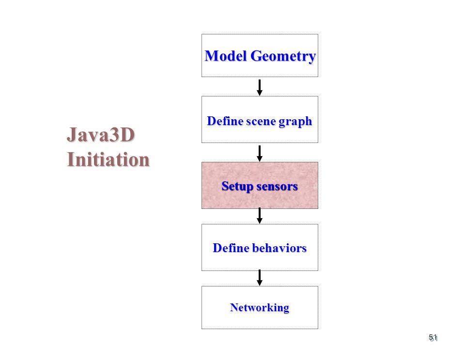 51 Java3D Initiation Model Geometry Setup sensors Define behaviors Define scene graph Networking