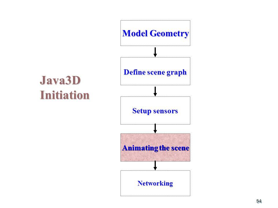 54 Java3D Initiation Model Geometry Setup sensors Animating the scene Define scene graph Networking