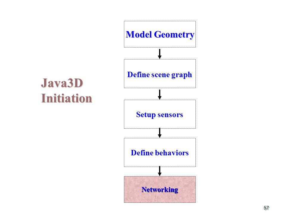 57 Java3D Initiation Model Geometry Setup sensors Define behaviors Define scene graph Networking