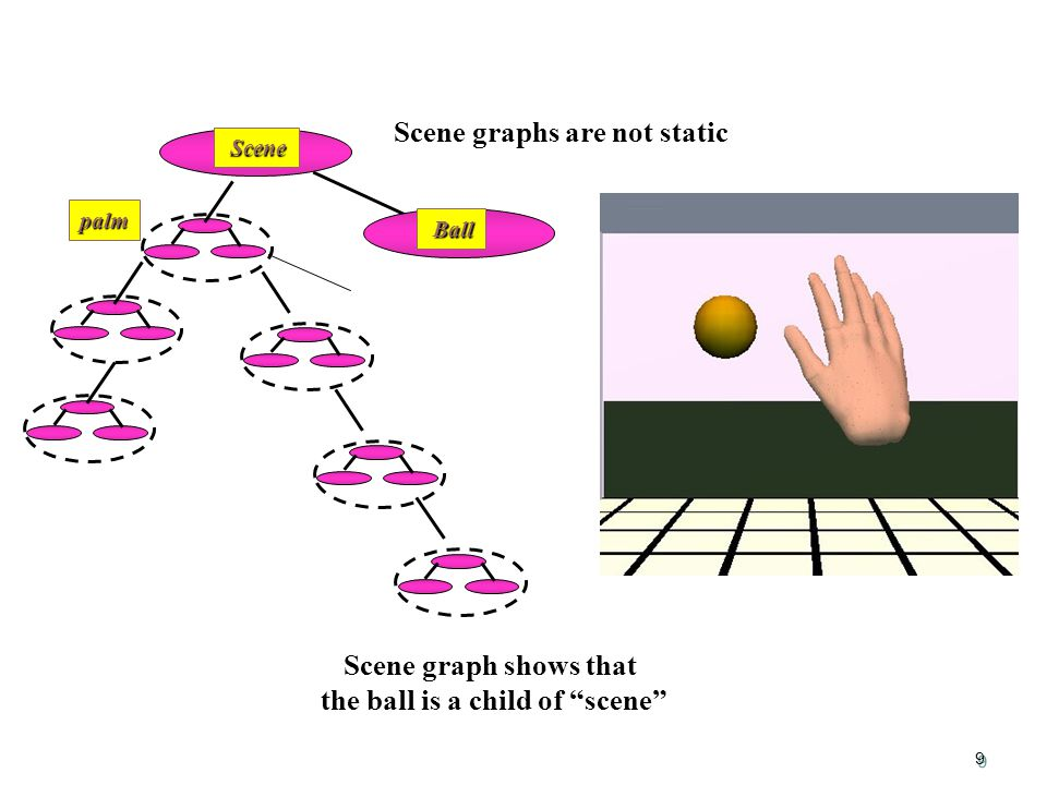 9 palm Scene Scene Ball Ball Scene graph shows that the ball is a child of scene Scene graphs are not static