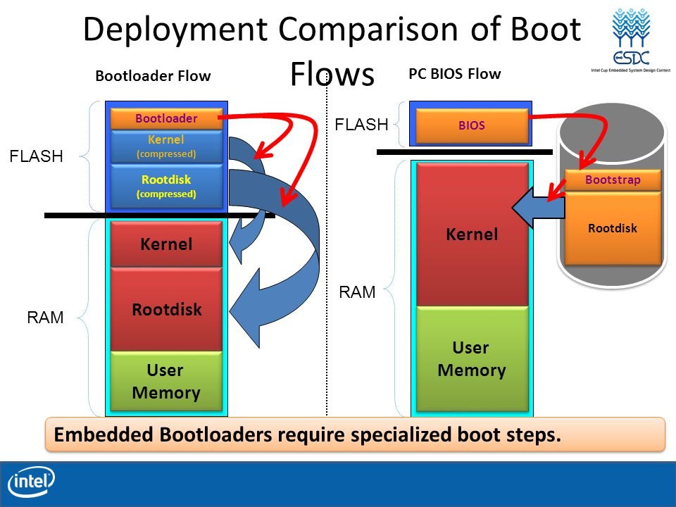 Deployment Comparison of Boot Flows FLASH RAM BIOS Kernel User Memory User Memory Bootstrap Rootdisk PC BIOS Flow FLASH RAM Kernel (compressed) Kernel (compressed) Rootdisk (compressed) Rootdisk (compressed) Bootloader Kernel Rootdisk User Memory User Memory Bootloader Flow Embedded Bootloaders require specialized boot steps.