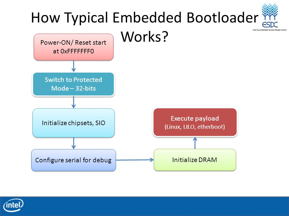 How Typical Embedded Bootloader Works.