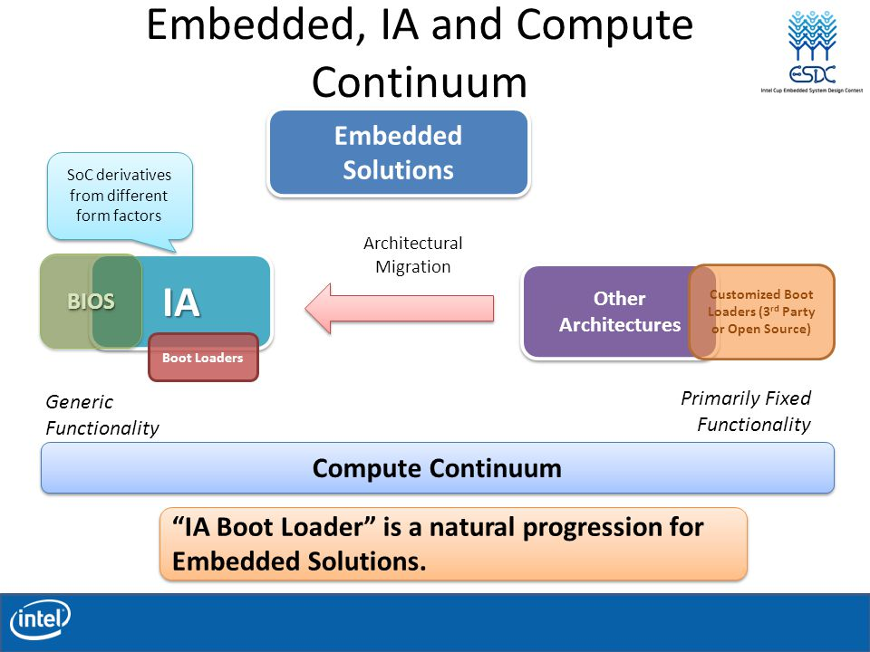 Embedded, IA and Compute Continuum IAIA Other Architectures Generic Functionality Primarily Fixed Functionality Embedded Solutions Compute Continuum BIOSBIOS Boot Loaders Customized Boot Loaders (3 rd Party or Open Source) Architectural Migration SoC derivatives from different form factors IA Boot Loader is a natural progression for Embedded Solutions.