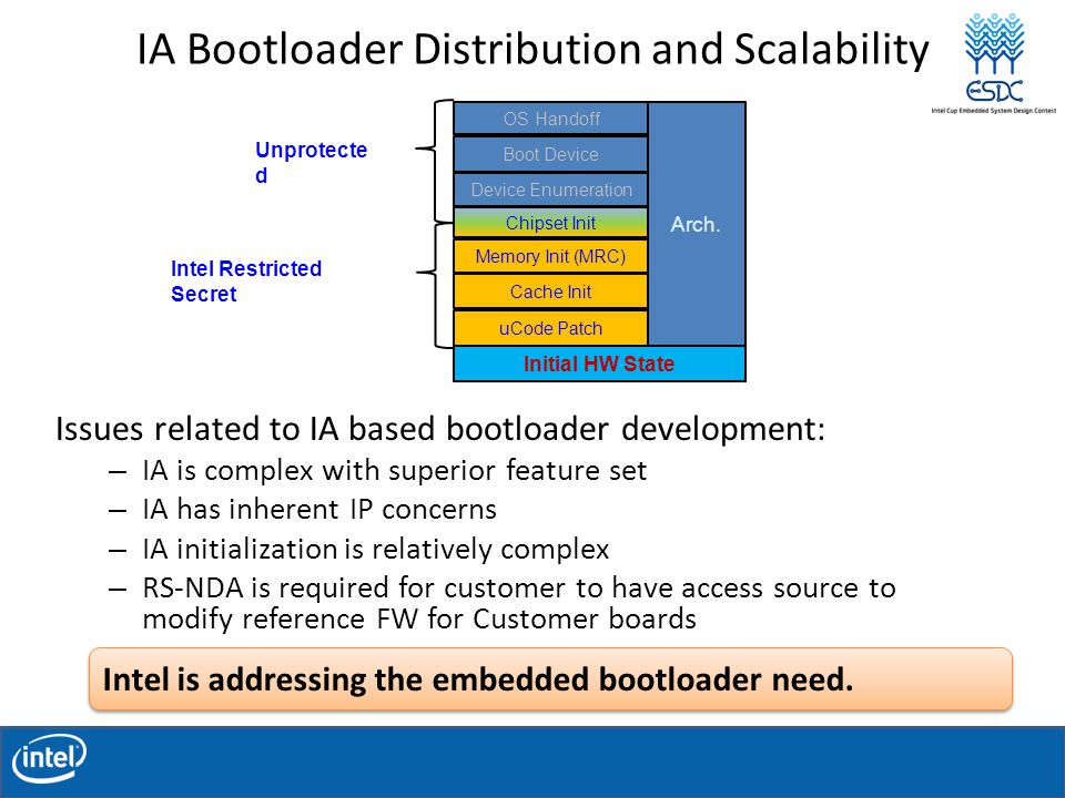 IA Bootloader Distribution and Scalability Issues related to IA based bootloader development: – IA is complex with superior feature set – IA has inherent IP concerns – IA initialization is relatively complex – RS-NDA is required for customer to have access source to modify reference FW for Customer boards Cache Init Memory Init (MRC) uCode Patch Boot Device Chipset Init OS Handoff Device Enumeration Initial HW State Intel Restricted Secret Unprotecte d Arch.