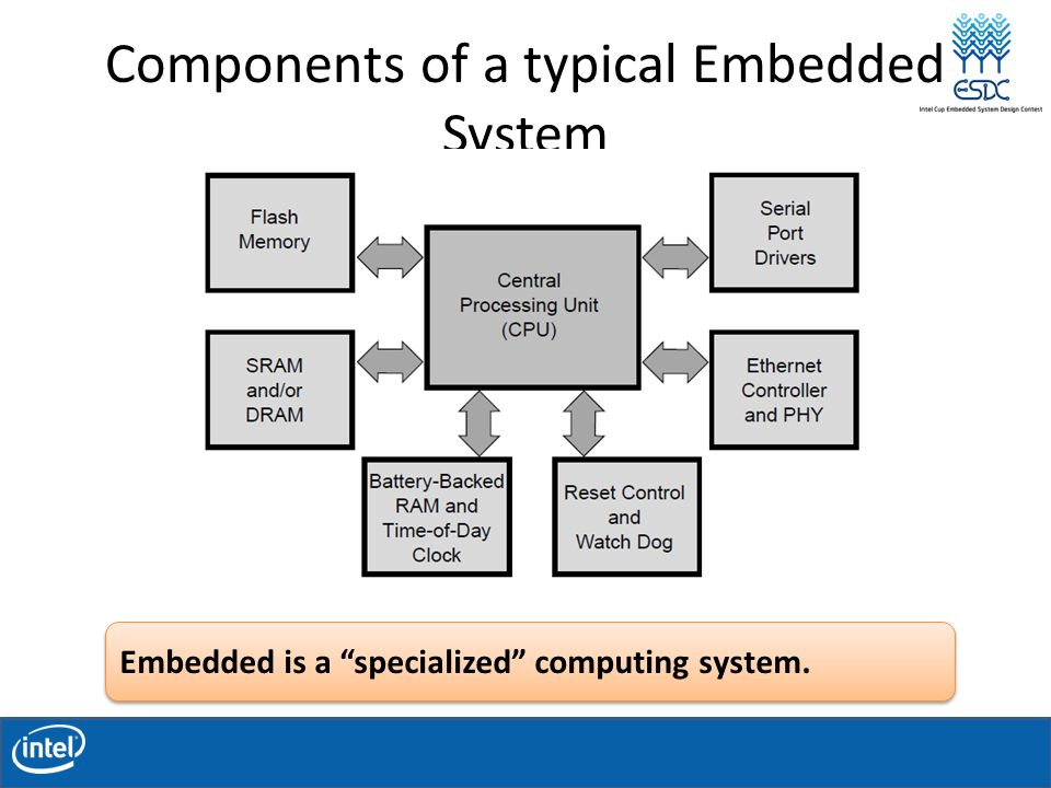 Components of a typical Embedded System Embedded is a specialized computing system.