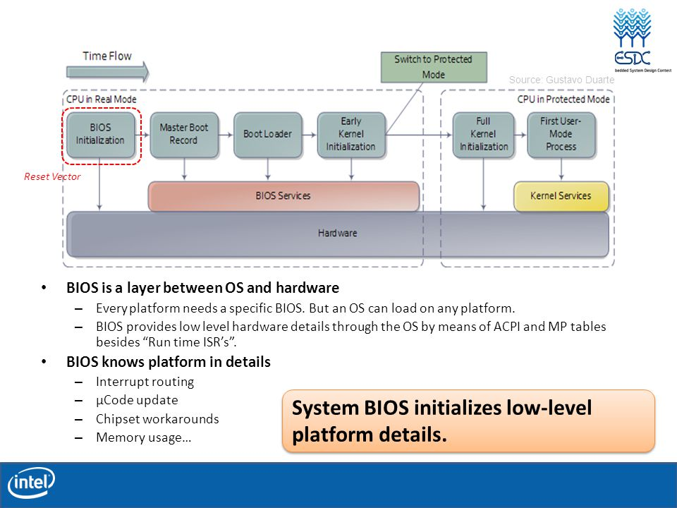 System BIOS Boot Sequence BIOS is a layer between OS and hardware – Every platform needs a specific BIOS.