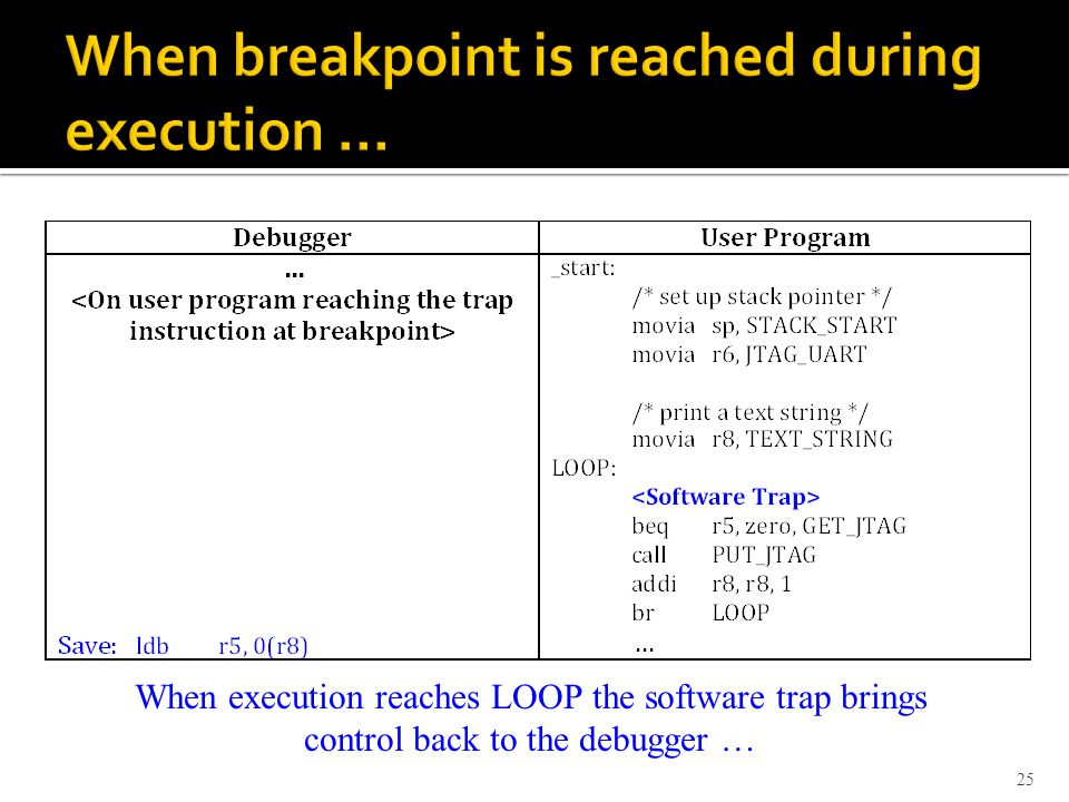 25 When execution reaches LOOP the software trap brings control back to the debugger …