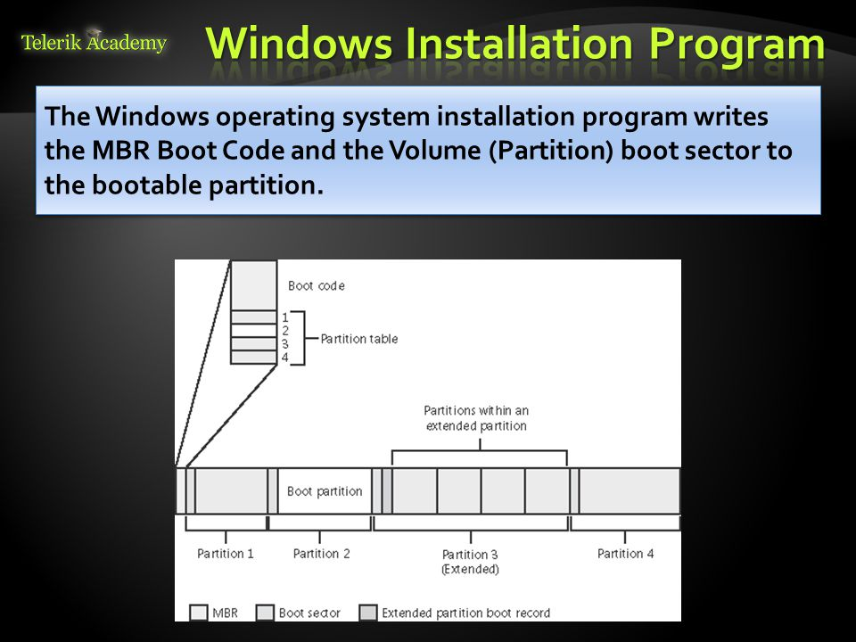 The Windows operating system installation program writes the MBR Boot Code and the Volume (Partition) boot sector to the bootable partition.