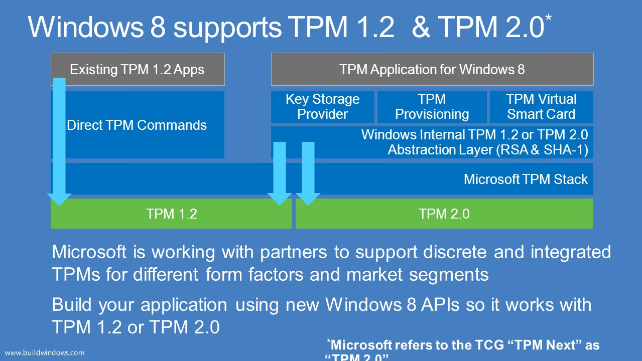 Direct TPM Commands Existing TPM 1.2 Apps TPM 1.2 Microsoft TPM Stack TPM 2.0 Microsoft TPM Stack Key Storage Provider TPM Application for Windows 8 W