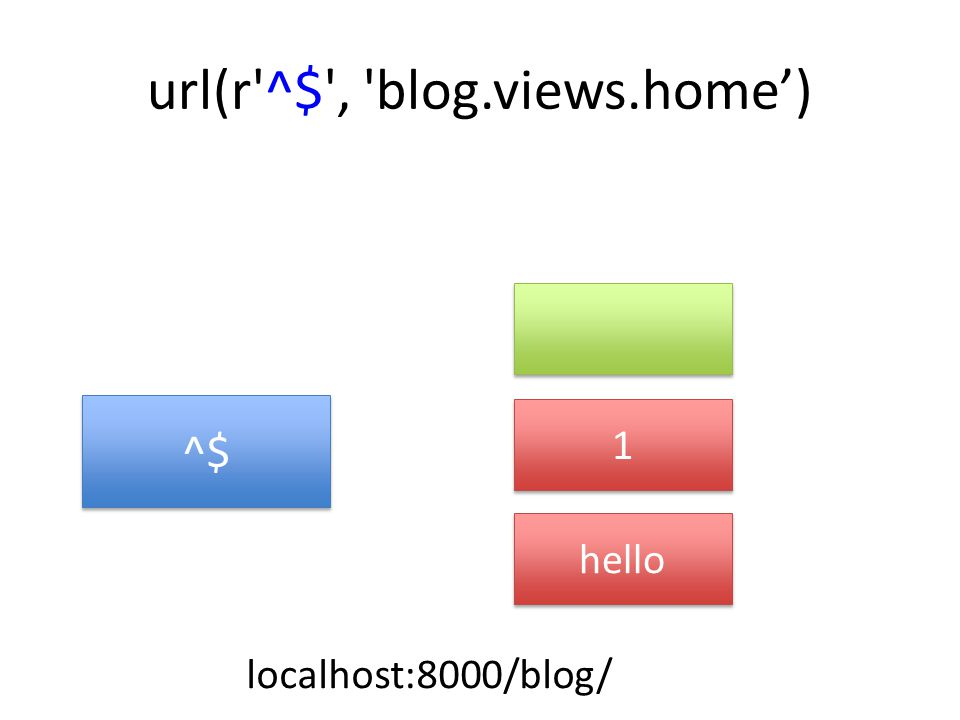 url(r ^$ , blog.views.home') ^$ 1 1 hello localhost:8000/blog/
