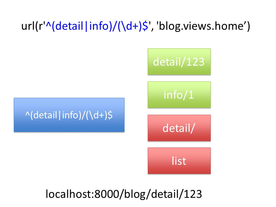 url(r ^(detail|info)/(\d+)$ , blog.views.home') ^(detail|info)/(\d+)$ info/1 detail/ list localhost:8000/blog/detail/123 detail/123