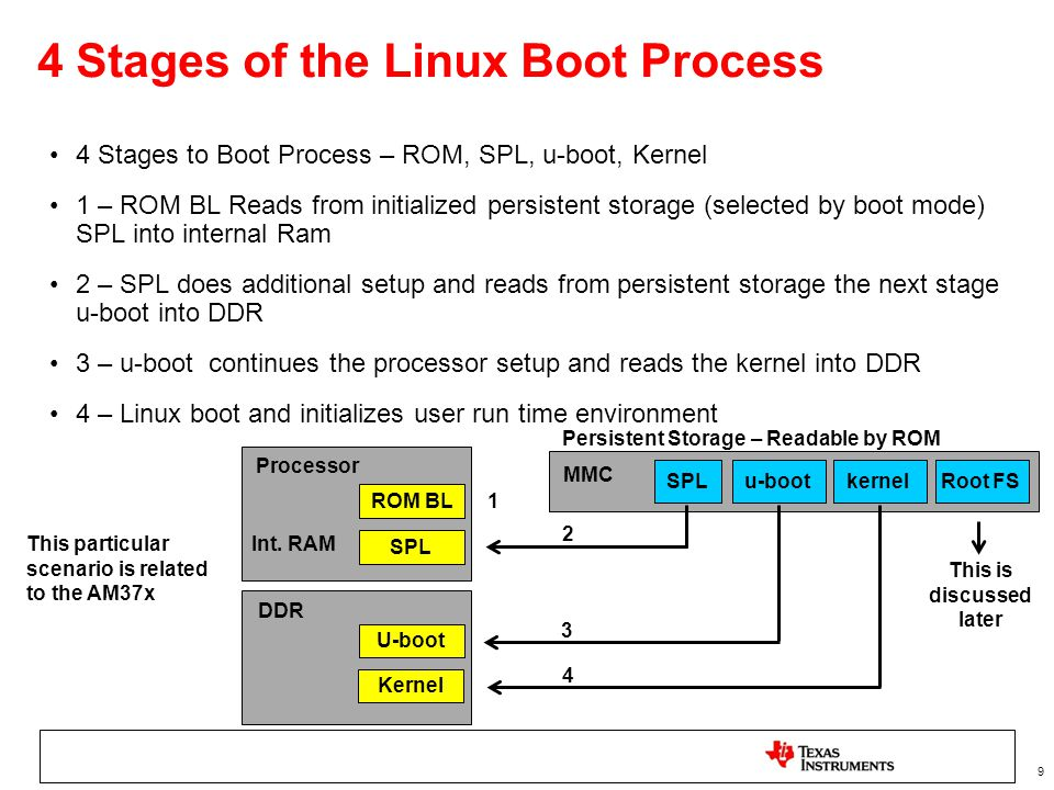 9 4 Stages of the Linux Boot Process 4 Stages to Boot Process – ROM, SPL, u-boot, Kernel 1 – ROM BL Reads from initialized persistent storage (selecte
