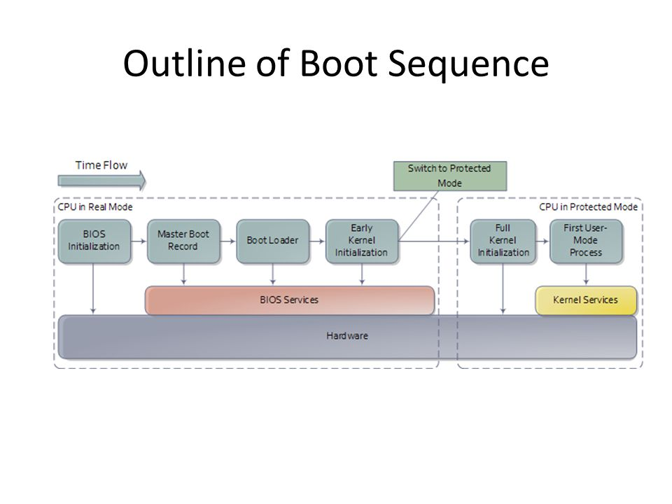 Outline of Boot Sequence
