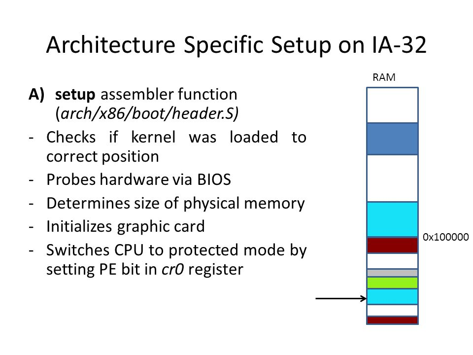 Architecture Specific Setup on IA-32 A)setup assembler function (arch/x86/boot/header.S) -Checks if kernel was loaded to correct position -Probes hardware via BIOS -Determines size of physical memory -Initializes graphic card -Switches CPU to protected mode by setting PE bit in cr0 register RAM 0x100000