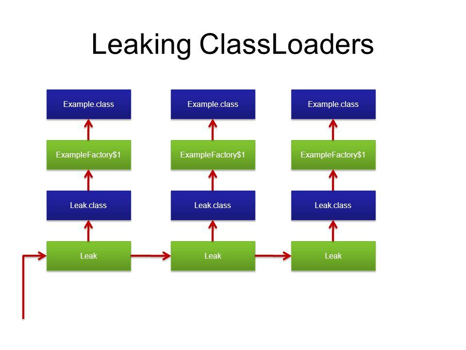 Web Deployment Classes Libraries OldClassLoader NewClassLoader Sevlet New Classes New Libraries Sevlet Session init() App State Serialize/deserialize