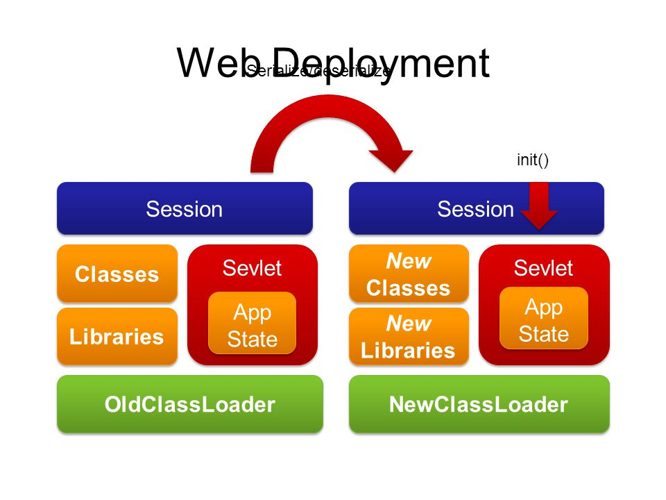 Web Deployment Classes Libraries OldClassLoader NewClassLoader Sevlet New Classes New Libraries Sevlet Session init() App State Serialize/deserialize