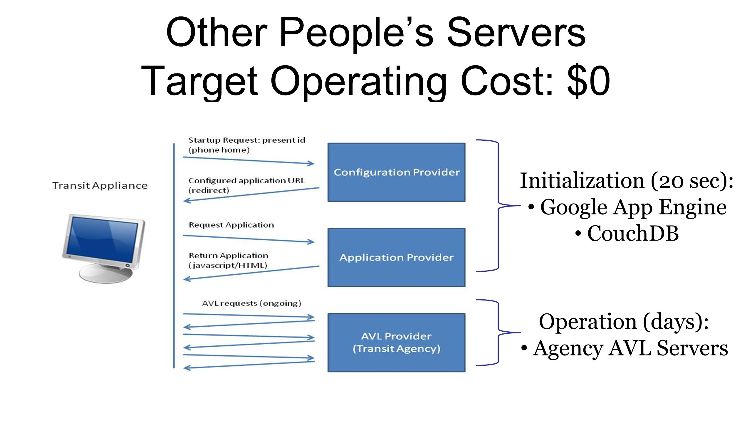 Other People's Servers Target Operating Cost: $0 Initialization (20 sec): Google App Engine CouchDB Operation (days): Agency AVL Servers