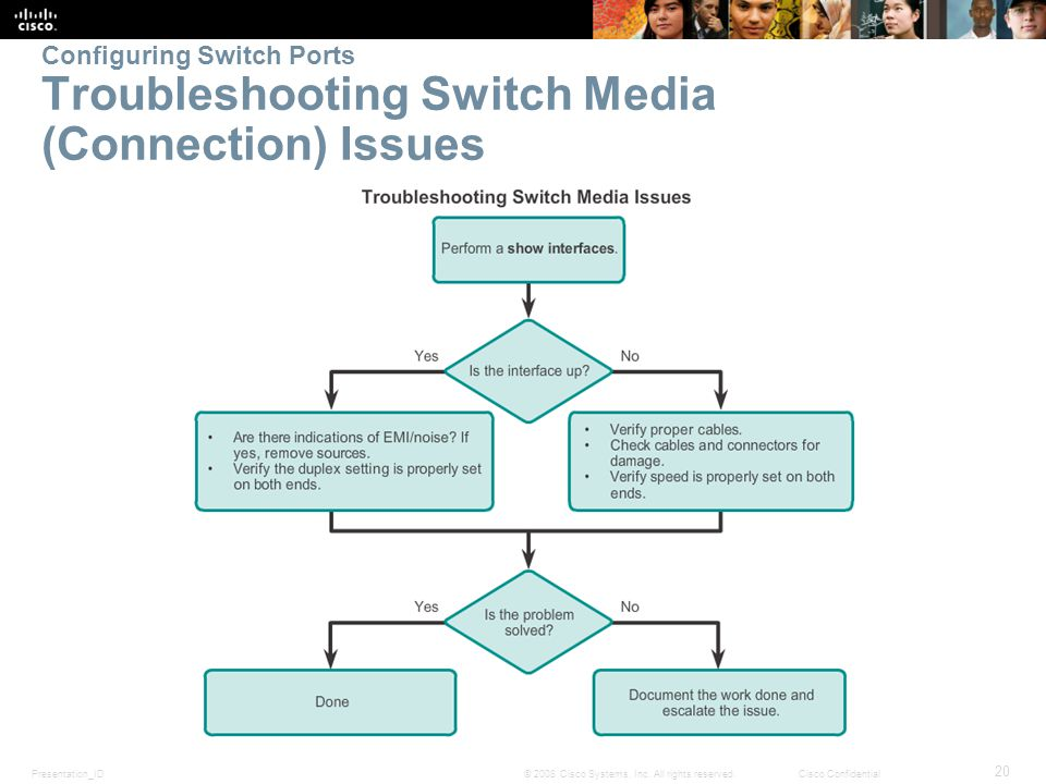 Presentation_ID 20 © 2008 Cisco Systems, Inc. All rights reserved.Cisco Confidential Configuring Switch Ports Troubleshooting Switch Media (Connection
