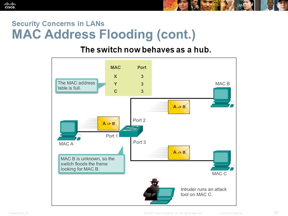 Presentation_ID 28 © 2008 Cisco Systems, Inc. All rights reserved.Cisco Confidential Security Concerns in LANs MAC Address Flooding (cont.) The switch