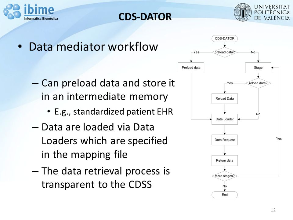 CDS-DATOR 12 Data mediator workflow – Can preload data and store it in an intermediate memory E.g., standardized patient EHR – Data are loaded via Data Loaders which are specified in the mapping file – The data retrieval process is transparent to the CDSS