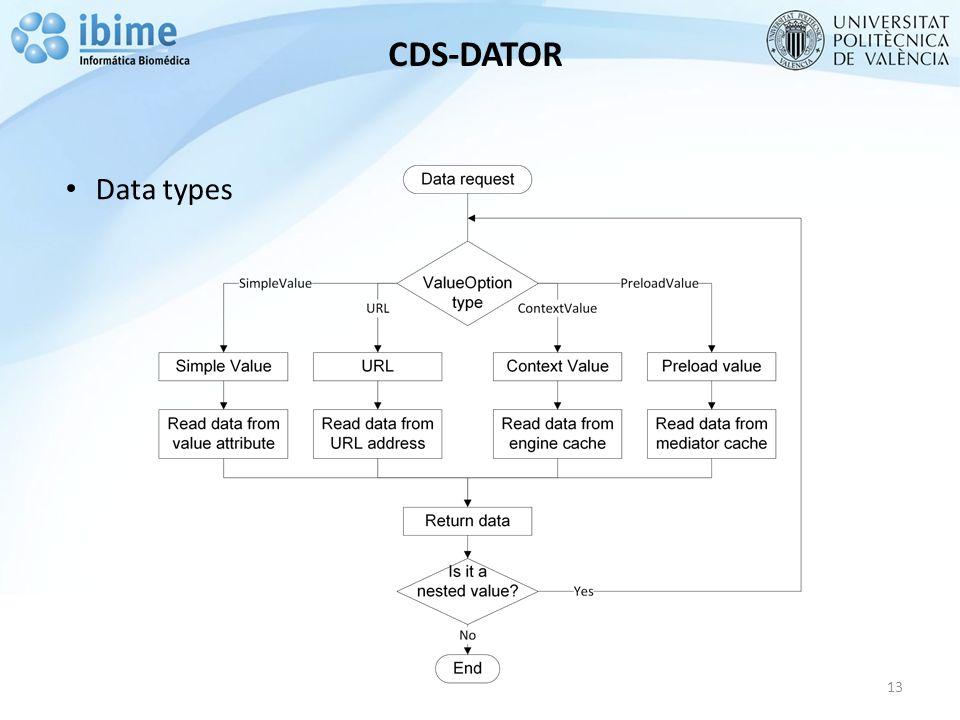 CDS-DATOR 13 Data types