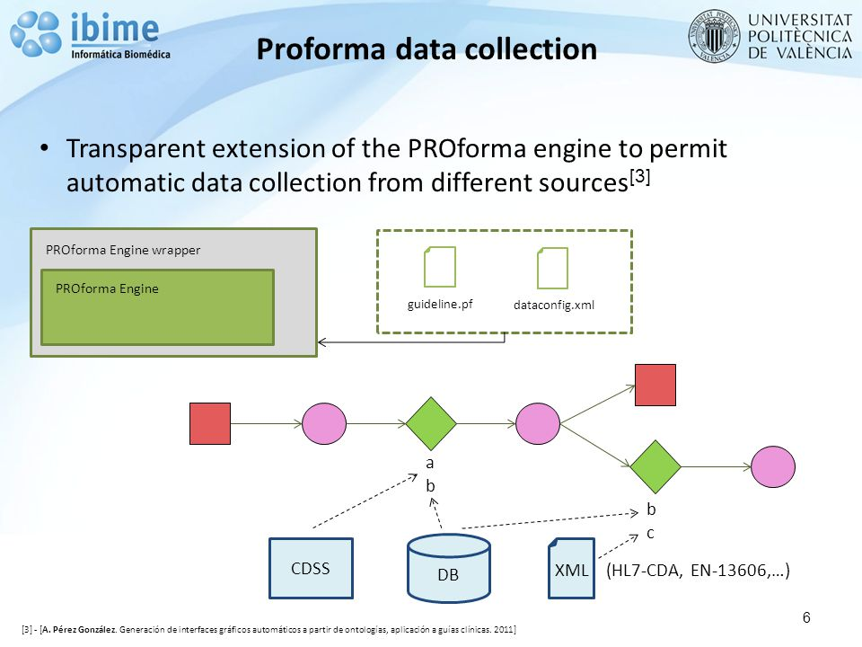 Proforma data collection 6 PROforma Engine PROforma Engine wrapper guideline.pf dataconfig.xml DB XML (HL7-CDA, EN-13606,…) abab bcbc Transparent extension of the PROforma engine to permit automatic data collection from different sources [3] CDSS [3] - [A.
