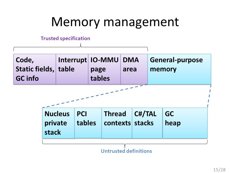15/28 Memory management Code, Static fields, GC info Code, Static fields, GC info Interrupt table Interrupt table IO-MMU page tables IO-MMU page tables DMA area DMA area General-purpose memory General-purpose memory Nucleus private stack Nucleus private stack PCI tables PCI tables Thread contexts Thread contexts C#/TAL stacks C#/TAL stacks GC heap GC heap Trusted specification Untrusted definitions