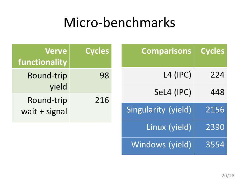 20/28 Micro-benchmarks Verve functionality Cycles Round-trip yield 98 Round-trip wait + signal 216 ComparisonsCycles L4 (IPC)224 SeL4 (IPC)448 Singularity (yield)2156 Linux (yield)2390 Windows (yield)3554