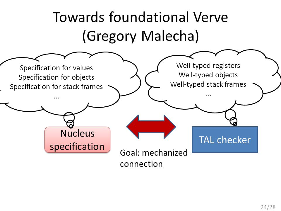 24/28 Towards foundational Verve (Gregory Malecha) Nucleus specification Nucleus specification TAL checker Well-typed registers Well-typed objects Wel