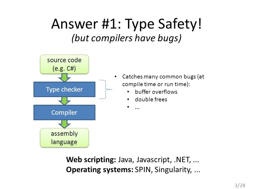3/28 Answer #1: Type Safety! source code (e.g. C#) source code (e.g. C#) assembly language Type checker Compiler (but compilers have bugs) Catches man