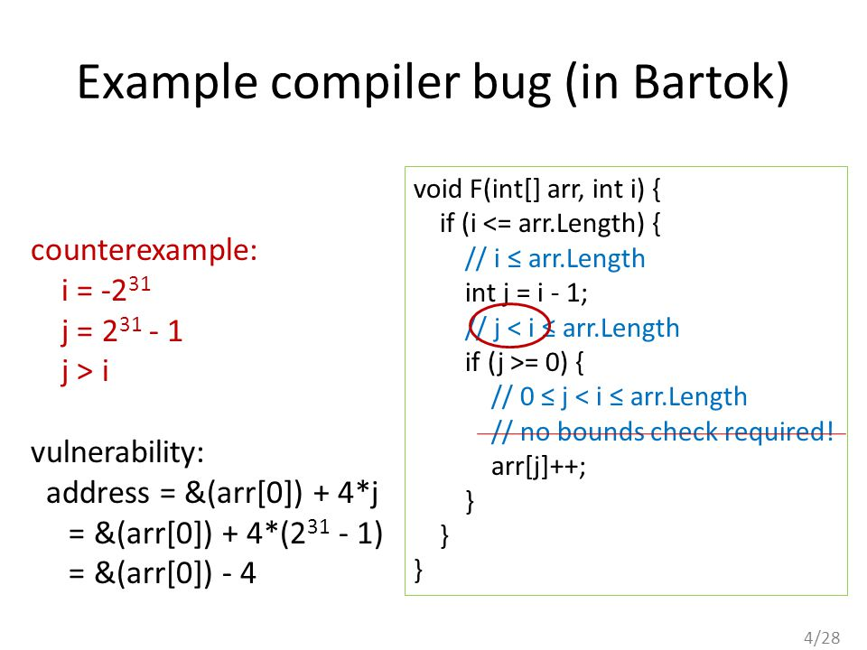 4/28 Example compiler bug (in Bartok) void F(int[] arr, int i) { if (i <= arr.Length) { // i ≤ arr.Length int j = i - 1; // j < i ≤ arr.Length if (j >