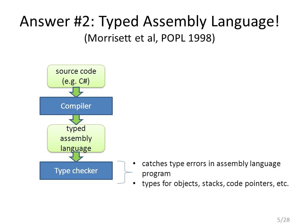 5/28 Answer #2: Typed Assembly Language. (Morrisett et al, POPL 1998) source code (e.g.