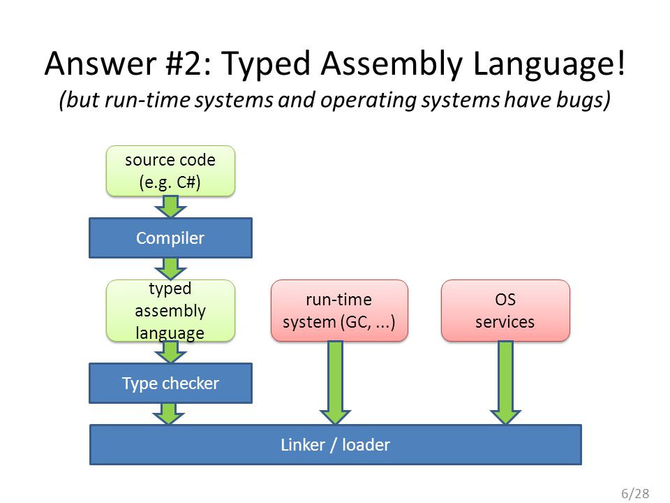 6/28 Answer #2: Typed Assembly Language! source code (e.g. C#) source code (e.g. C#) typed assembly language typed assembly language Type checker Comp